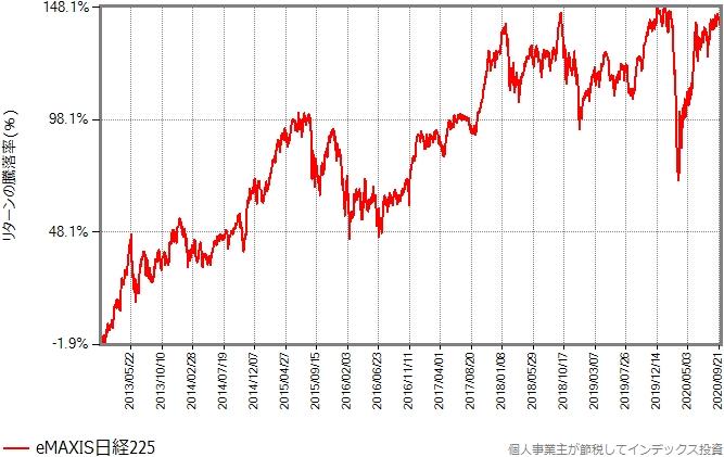 eMAXIS日経225のリターンの推移グラフ