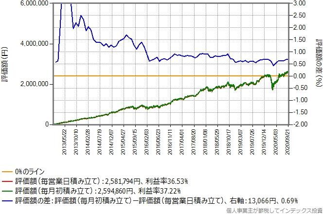 eMAXIS日経225のシミュレーション結果のグラフ