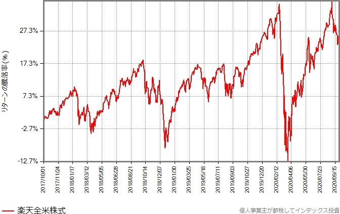 楽天全世界株式のリターンの推移グラフ