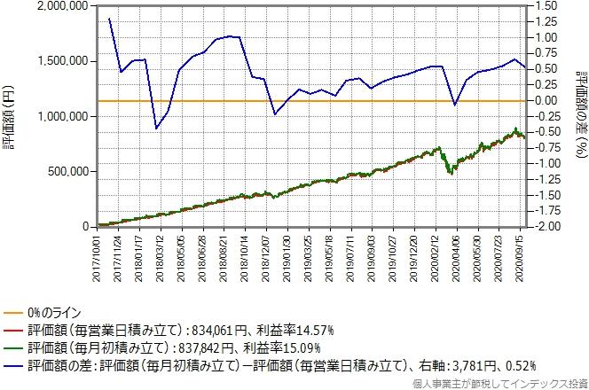 楽天全世界株式のシミュレーション結果のグラフ