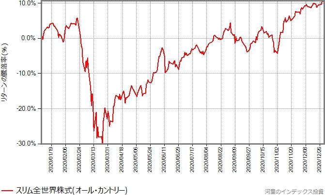 スリム全世界株式(オール・カントリー)の、2020年年初から12月末までのリターンの推移グラフ