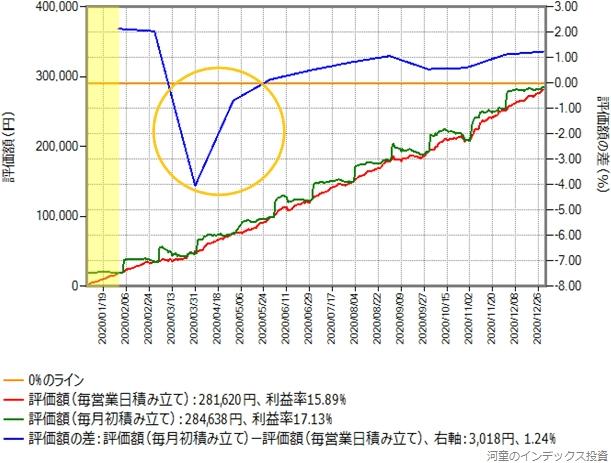 スリム全世界株式(オール・カントリー)の積み立てシミュレーション結果のグラフ