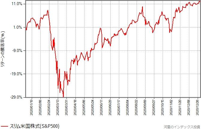 スリム米国株式(S&P500)の、2020年年初から12月末までのリターンの推移グラフ