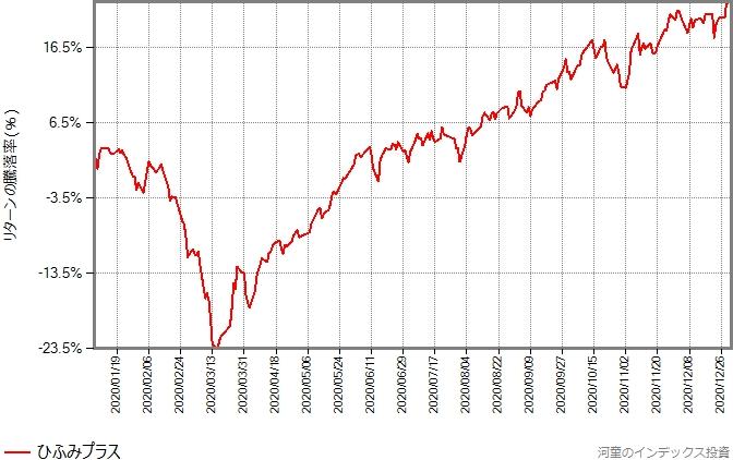 ひふみプラスの、2020年年初から12月末までのリターンの推移グラフ