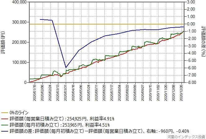 スリム国内リートの積み立てシミュレーション結果のグラフ