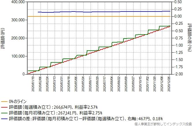 期待リターン年率5%でリニアに増える投資対象のシミュレーション結果のグラフ