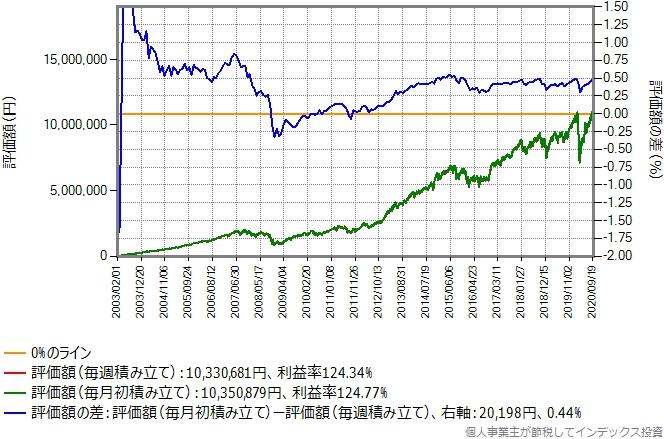 三井住友DC外国株式インデックスLのシミュレーション結果のグラフ