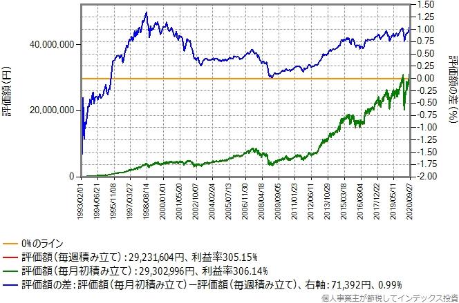 SPYトータルリターンのシミュレーション結果のグラフ