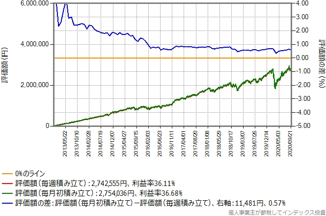 eMAXIS先進国株式のシミュレーション結果のグラフ