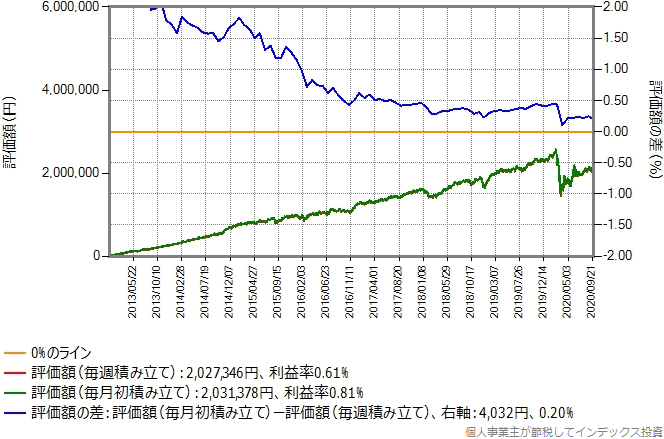 eMAXIS先進国リートのシミュレーション結果のグラフ