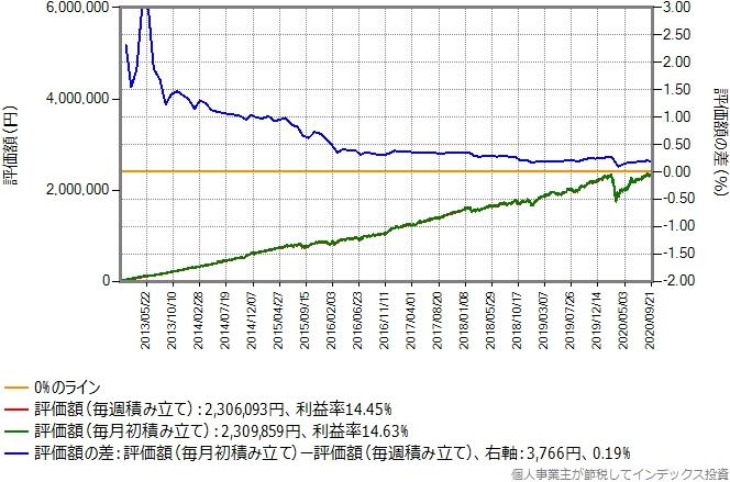 eMAXISバランス(8資産均等型)のシミュレーション結果のグラフ