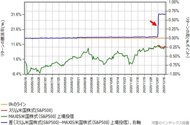 MAXIS米国株式(S&P500)の6月8日からのスリム米国株式(S&P500)とのリターン比較グラフ