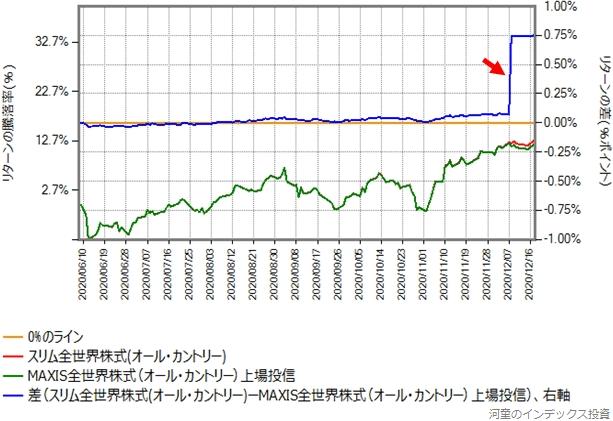 MAXIS全世界株式の2020年6月8日からのオール・カントリーとのリターン比較グラフ