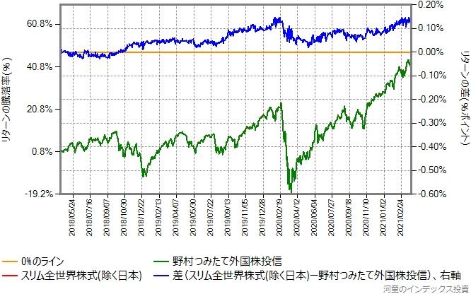 野村つみたて外国株投信とスリム全世界株式(除く日本)のリターン比較グラフ