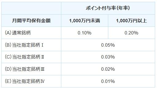 SBI証券の投信マイレージサービスのポイント付与率表