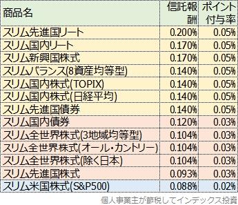 スリムシリーズのポイント付与率一覧表