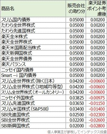 楽天証券のポイント考慮後の取り分の表