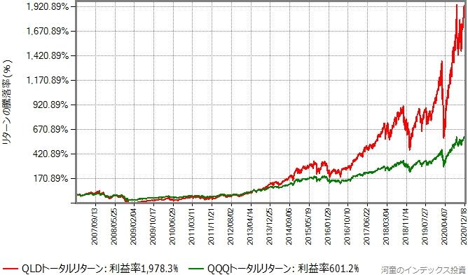 QLDのトータルリターンと、レバレッジのかかっていないQQQのトータルリターンの比較グラフ