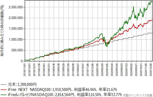 iFree NEXT NASDAQ100とiFreeレバレッジNASDAQ100の積み立てシミュレーション結果のグラフ