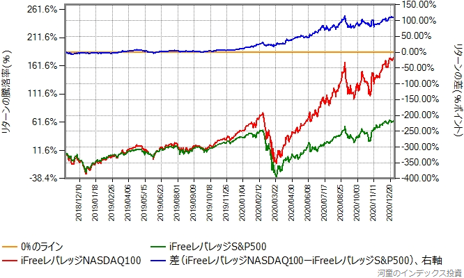 iFreeレバレッジNASDAQ100とiFreeレバレッジS&P500のリターン比較グラフ