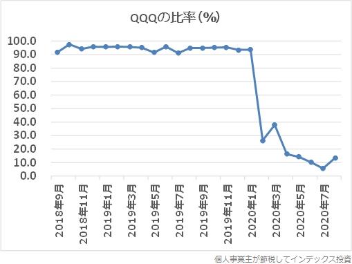 設定来のQQQの比率グラフ