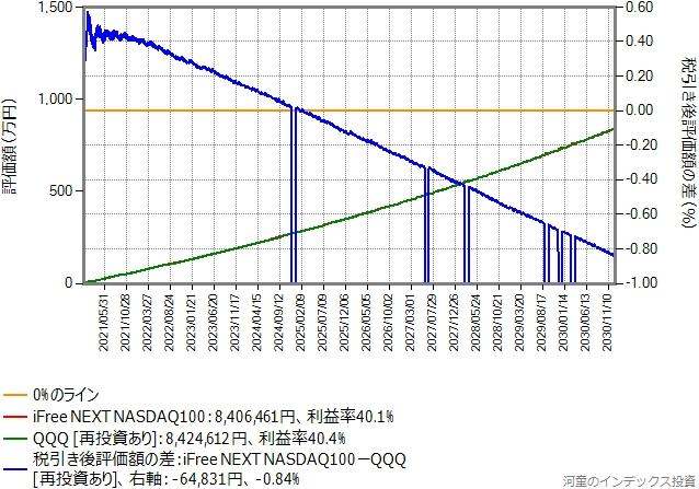 月額予算5万円、積み立て期間10年のシミュレーション結果のグラフ