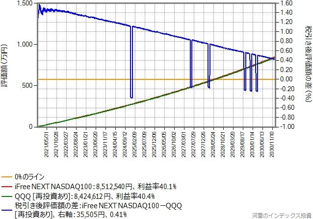 両方再投資したシミュレーション結果のグラフ