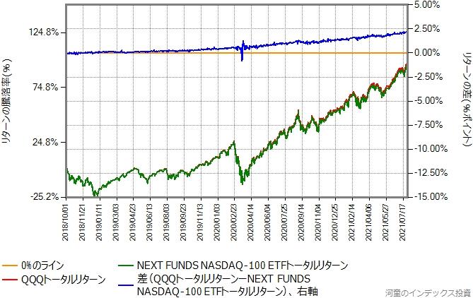 QQQトータルリターンと1545トータルリターンの比較グラフ、2018年10月1日から