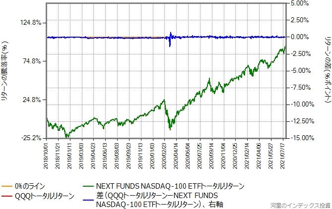 QQQトータルリターンの運用コストを年率0.4%ポイント増量したものとの比較グラフ
