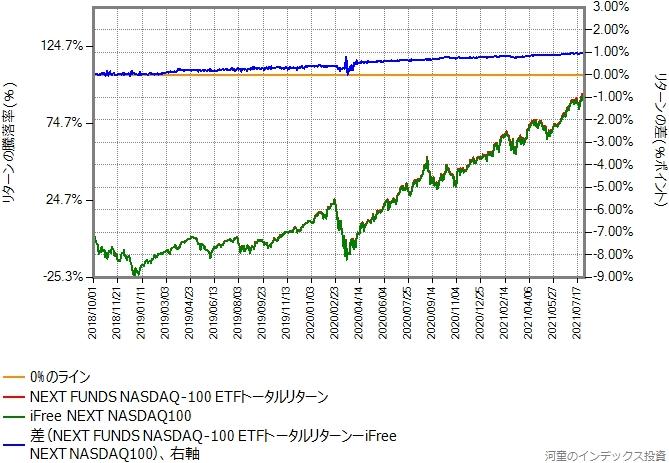 iFree NEXT NASDAQ100とNEXT FUNDS NASDAQ-100トータルリターンの比較