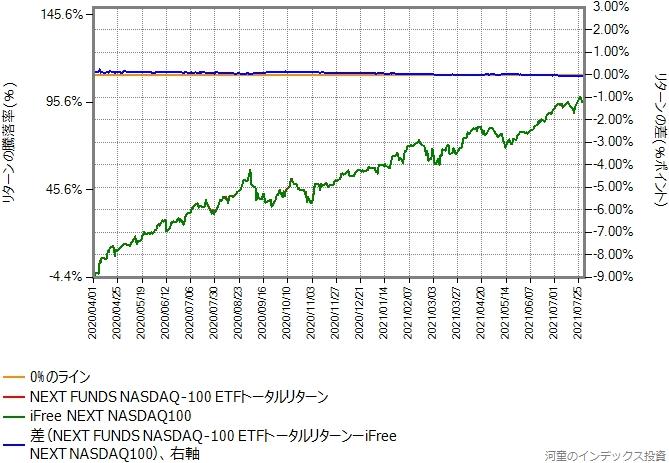 2020年4月以降を切り出して、NEXT FUNDS NASDAQ-100の運用コストを年率0.1%ポイント増量したものとの比較グラフ