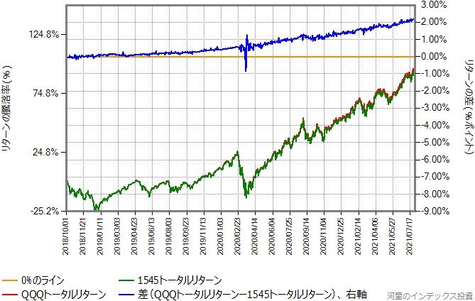 国内課税なしの配当金を端株対応で100%再投資したトータルリターンの比較グラフ