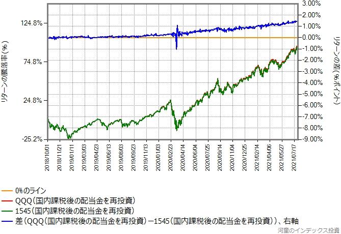 国内課税後の配当金を端株対応で100%再投資した、配当金の違いを考慮したトータルリターンの比較グラフ