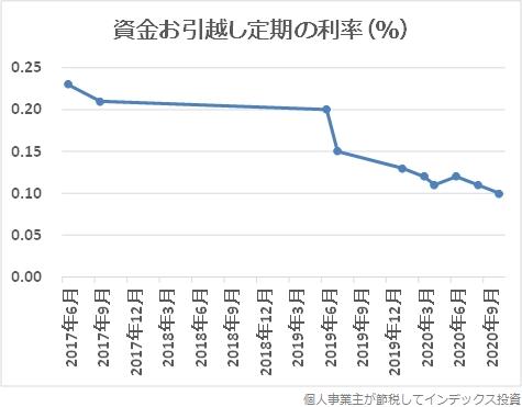 金利引き下げ履歴グラフ