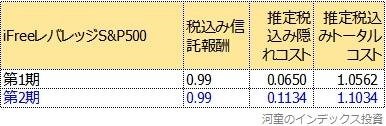トータルコスト二期比較表
