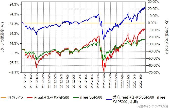 iFreeレバレッジS&P500とiFree S&P500の比較グラフ