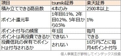 tsumiki証券と楽天証券との比較表