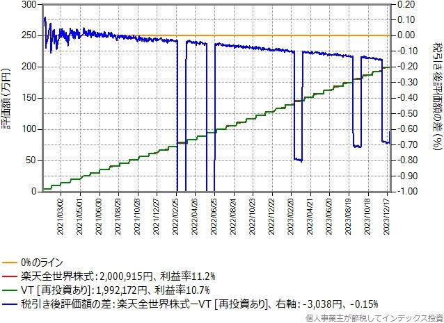 比較期間3年間のシミュレーション結果のグラフ