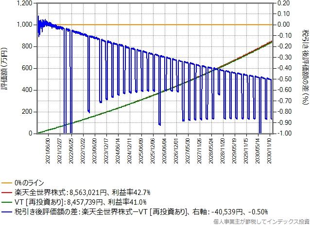 比較期間10年間のシミュレーション結果のグラフ