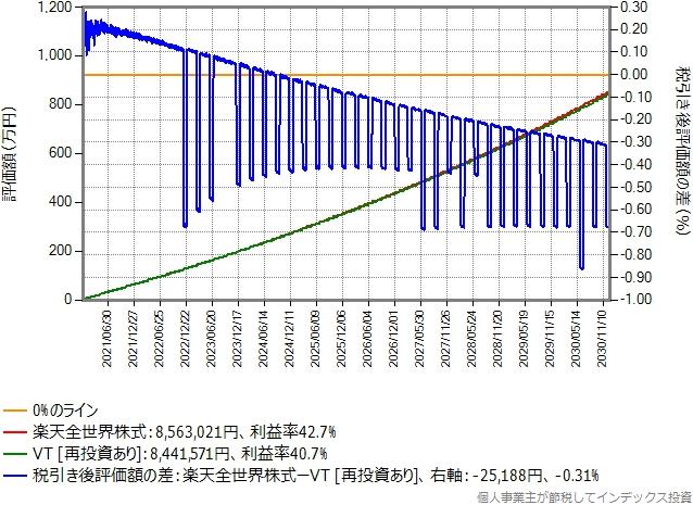 楽天証券の場合のシミュレーション結果のグラフ