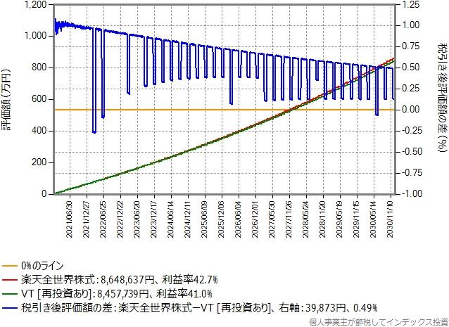 楽天カード決済で付与されるポイントのみ再投資したシミュレーション結果のグラフ