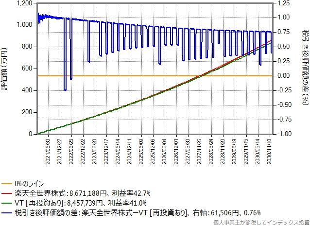 楽天カード決済で付与されるポイントと、保有資産額に応じて付与されるポイントの両方を再投資したシミュレーション結果のグラフ