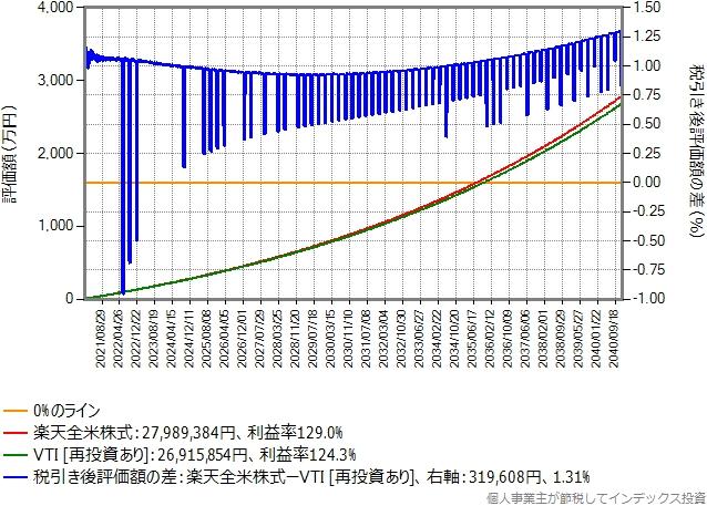 比較期間を20年に拡大したグラフ