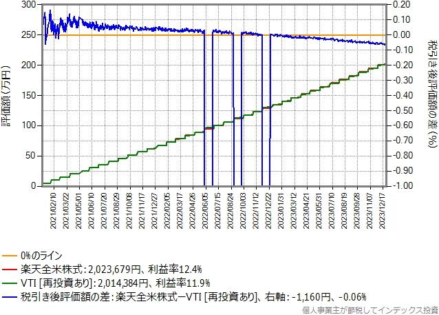 比較期間3年間のグラフ