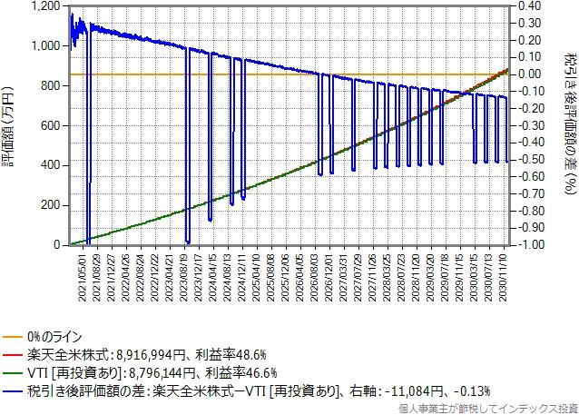 比較期間10年間のグラフ、楽天証券の場合