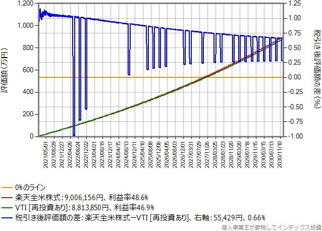 楽天カード決済で付与されるポイントだけを再投資した場合のグラフ
