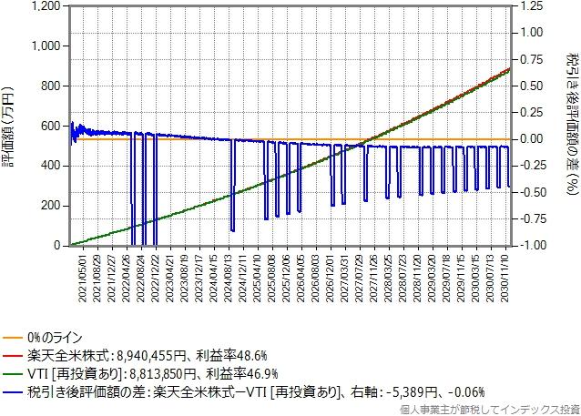 保有資産額に応じて付与されるポイントのみ再投資した場合のグラフ