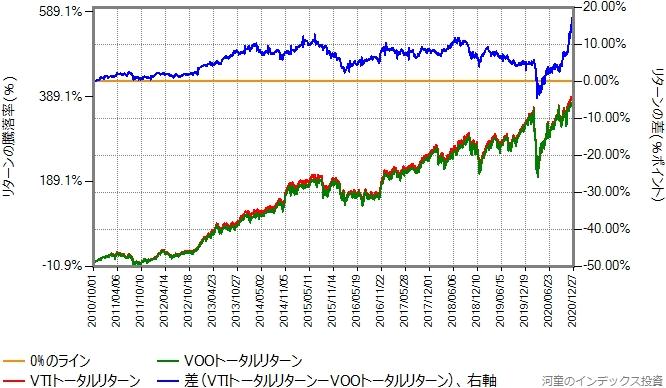 VTIとVOOのトータルリターン比較グラフ、2010年10月1日から2020年12月30日まで