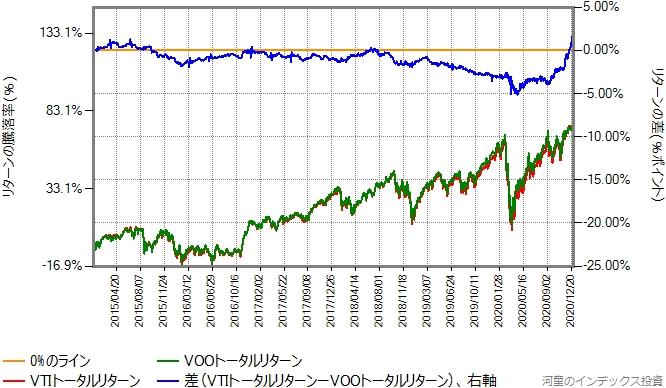 VTIとVOOのトータルリターン比較グラフ、2015年年初から2020年12月30日まで