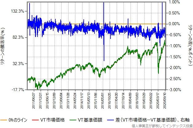 VTの市場価格と基準価額の比較グラフ